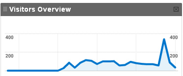 Goggle_analytics_spike